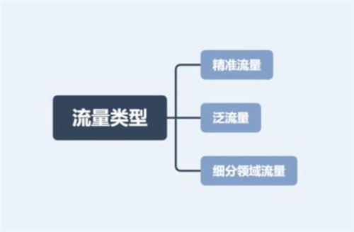wordpress安装建站使用教程